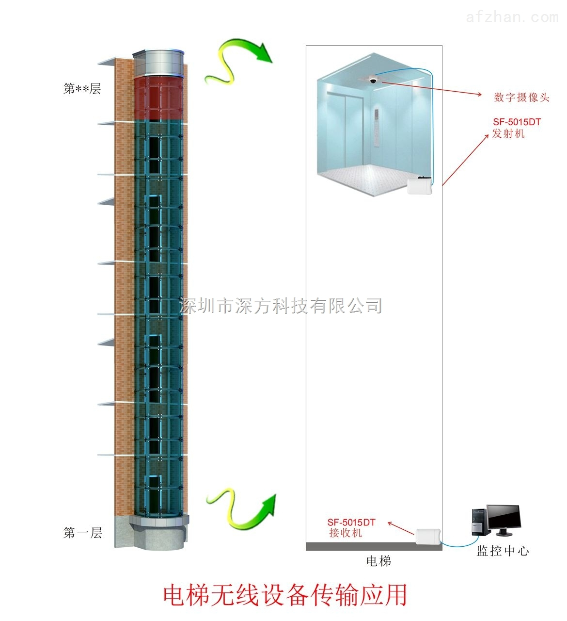 电梯无线监控,1km数字网桥