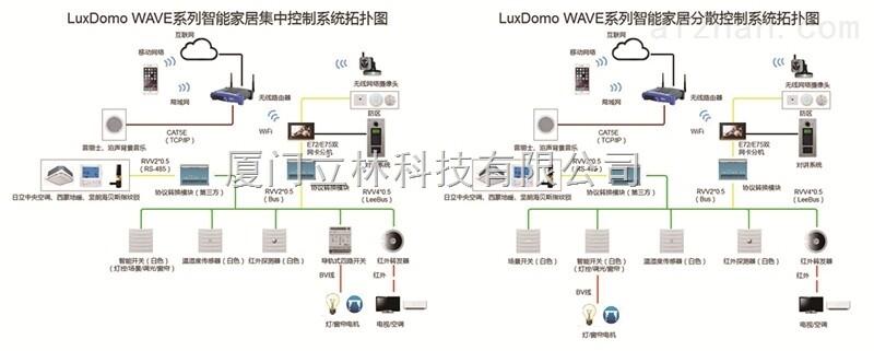 LuxDomo WAVE系列系统采用总线系统技术,将所有家居智能设备连接到同一个通讯通道,即一根总线上,使得设备之间既有物理连接,也有逻辑连接,减少设备互连的数量并缩短设备间传输信息的时间。每个设备都被认为是系统的一个终端,可以连续地发射和接收控制信号。LuxDomo WAVE系列系统采用LeeBus总线协议传输信息,每一个设备都通过一个专门的配置程序分配到其专属的地址,以实现相互通讯。立林智能家居系统 随着国民经济和科学技术水平的提高,特别是计算机技术、通信技术、网络技术、控制技术、信息技术的迅猛发展与