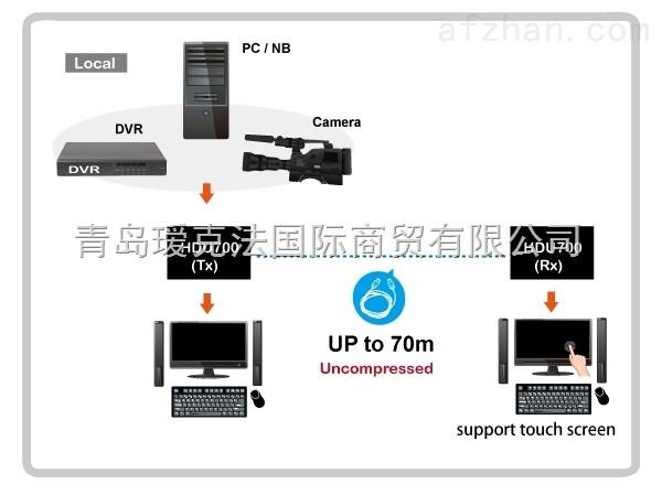 4K2K鍵盤鼠標超高畫質多媒體延長器