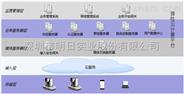 会议视讯云平台