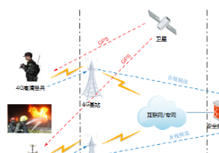 云南消防部署华平4G图传和高空布控系统
