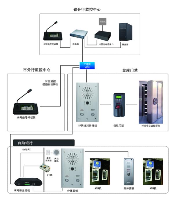 ip网络内部通信对讲系统--银行应用解决方案v