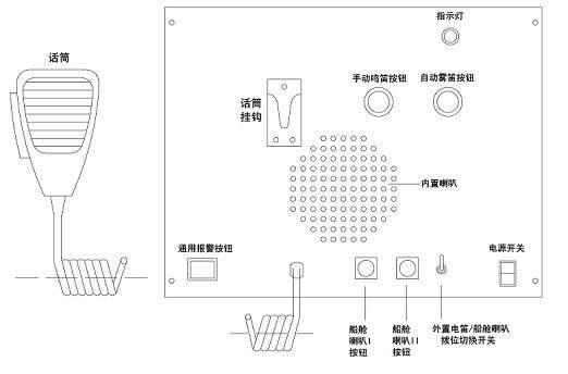 """图4 (1)外置电子号笛操作: 首先将拨位开关打至""""外置电笛""""。按住""""手动鸣笛""""钮,按钮灯亮,号笛喇叭即鸣笛,松开按钮鸣笛停止,按钮灯灭。当船舶航行或停泊在能见度不良水域,如雾天,可按下""""自动雾笛""""钮,按钮灯亮,此时可松开按钮,号笛喇叭将以固定周期持续鸣放号声以警告驶近的船舶注意本船位置和碰撞的可能性。再按下自动雾笛停止,按钮灯灭。 在""""外置电笛""""状态下,使用手持麦克风通过电笛喇叭对洋面扩音喊话。 (2)内置"""