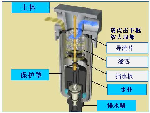 根据系统对压缩空气质量的要求