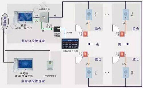 可视楼宇对讲是遵循tcp/ip协议产品,中间交换设备只需普通的网络交换