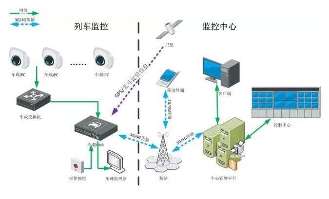 车载监控系统通过车载nvr主机,车载ipc,紧急报警按钮,进行视音频和gps