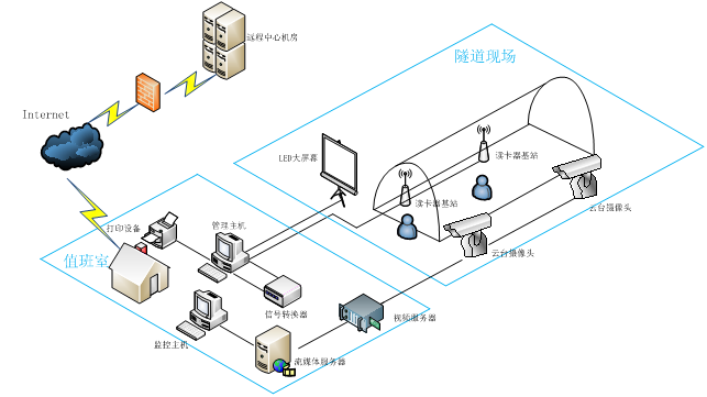 隧道视频监控系统拓扑图