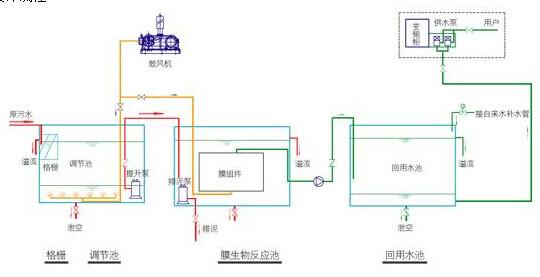 污水处理设备工艺流程图 3、工艺流程介绍 本污水处理设备自调节池进水至膜出水。 其中各处理单元的功能如下: 调节池:均匀水质和水量,抵御水质、水量对处理设备造成的冲击负荷。 缺氧池:利用微生物降解有机物,同时进行反硝化,达到去除总氮的目的。 MBR池:通过微生物代谢活动,去除水中有机污染物;设置曝气管,除供给微生物活动所需要的氧气,还对膜面进行冲刷,有效控制膜污染; 膜单元:进行分离作用,去除悬浮颗粒物、病菌等有害微生物; 除磷系统:通过投加化学药剂,达到去除总磷的目的; 化学清洗系统:当平板膜组件受到