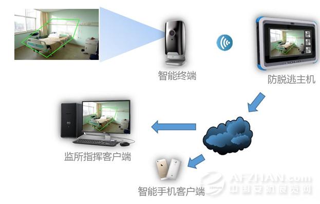 移动视频监控系统_易守移动视频监控系统结构