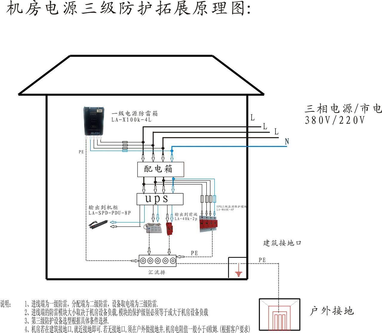 3,监控中心机房ups电源分配端,(空调,电视墙,照明)220v分支主线上