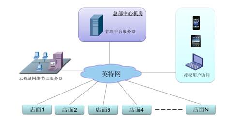 3.4监控中心设备及网络结构